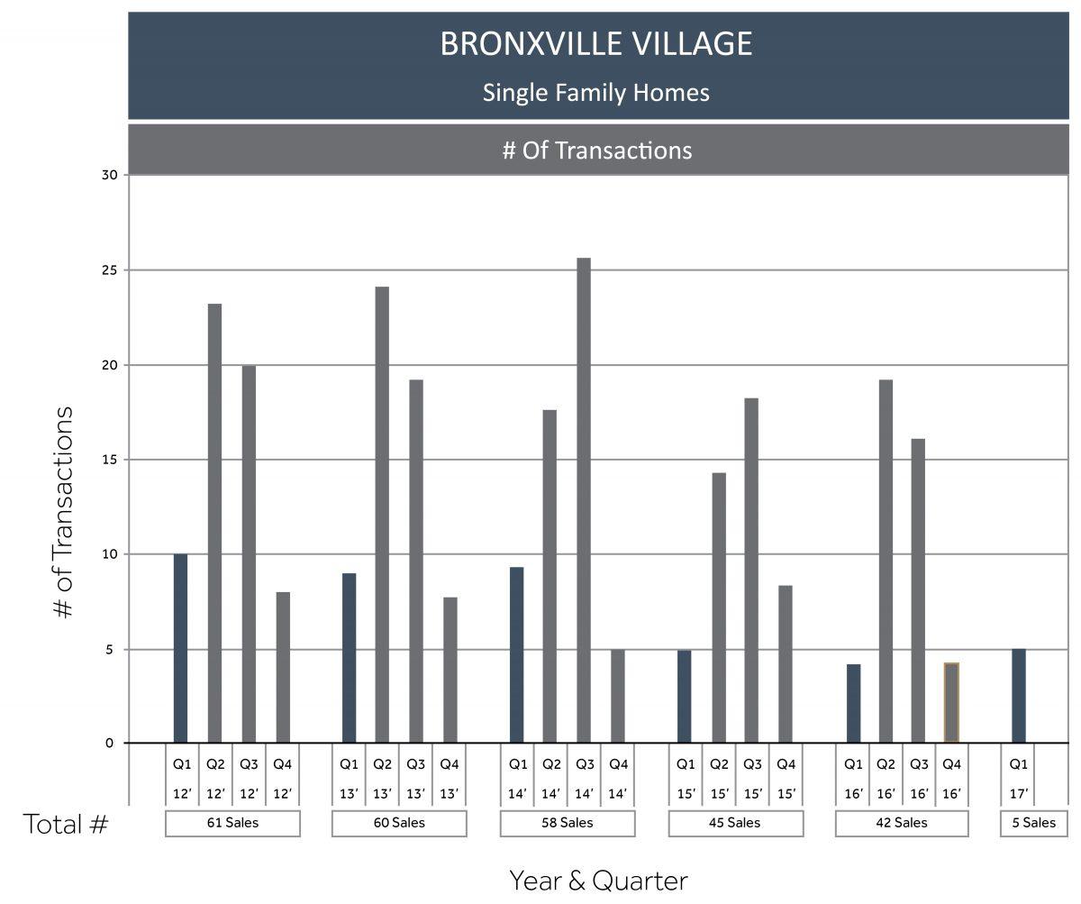 Bronxville